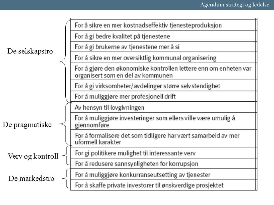 Agenda Formål med kommunalt eierskap og valg av selskapsform Rolle- og ansvarsdeling Aktive eiere og eierskapsstrategi Kontroll og tilsyn med kommunalt eide selskap