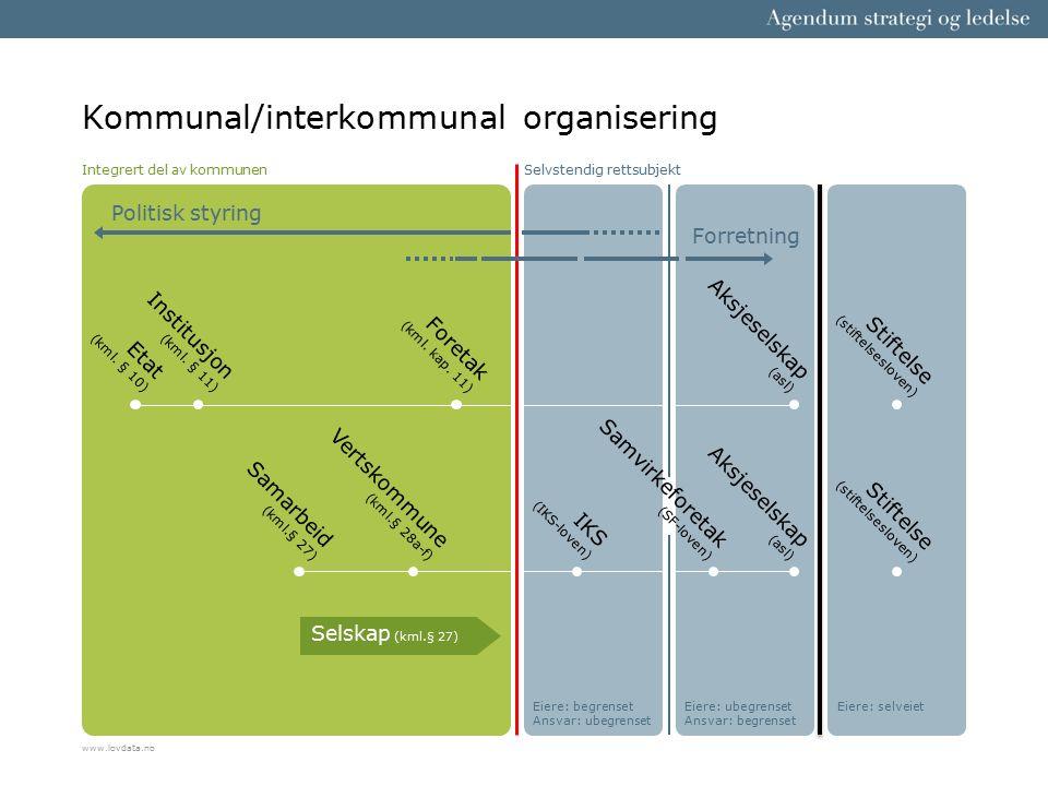 Styring og kontroll med interkommunale samarbeid Indirekte politisk styring = Eierstyring Politisk styringKommunestyre Samarbeid § 28c § 27 § 28b Selskaper Stiftelser AS IKS