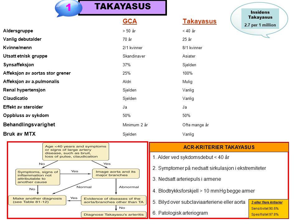 GCATakayasus Aldersgruppe > 50 år< 40 år Vanlig debutalder 70 år25 år Kvinne/menn 2/1 kvinner8/1 kvinner Utsatt etnisk gruppe SkandinaverAsiater Synsaffeksjon 37%Sjelden Affeksjon av aortas stor grener 25%100% Affeksjon av a.pulmonalis AldriMulig Renal hypertensjon SjeldenVanlig Claudicatio SjeldenVanlig Effekt av steroider JaJa Oppbluss av sykdom 50%50% Behandlingsvarighet Minimum 2 årOfte mange år Bruk av MTX SjeldenVanlig 1.