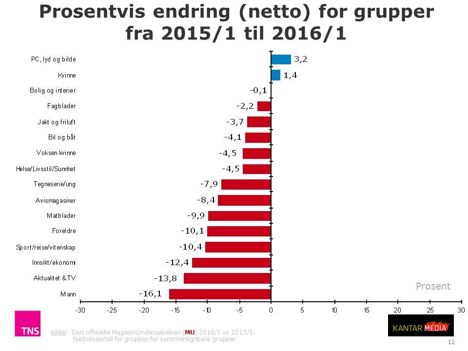 Prosentvis endring (netto) for grupper fra 2015/1 til 2016/1 TNS Gallup Antall lesere i tusen (netto) 12 Kilde: Den offisielle MagasinUndersøkelsen (MU) 2016/1 vs 2015/1.