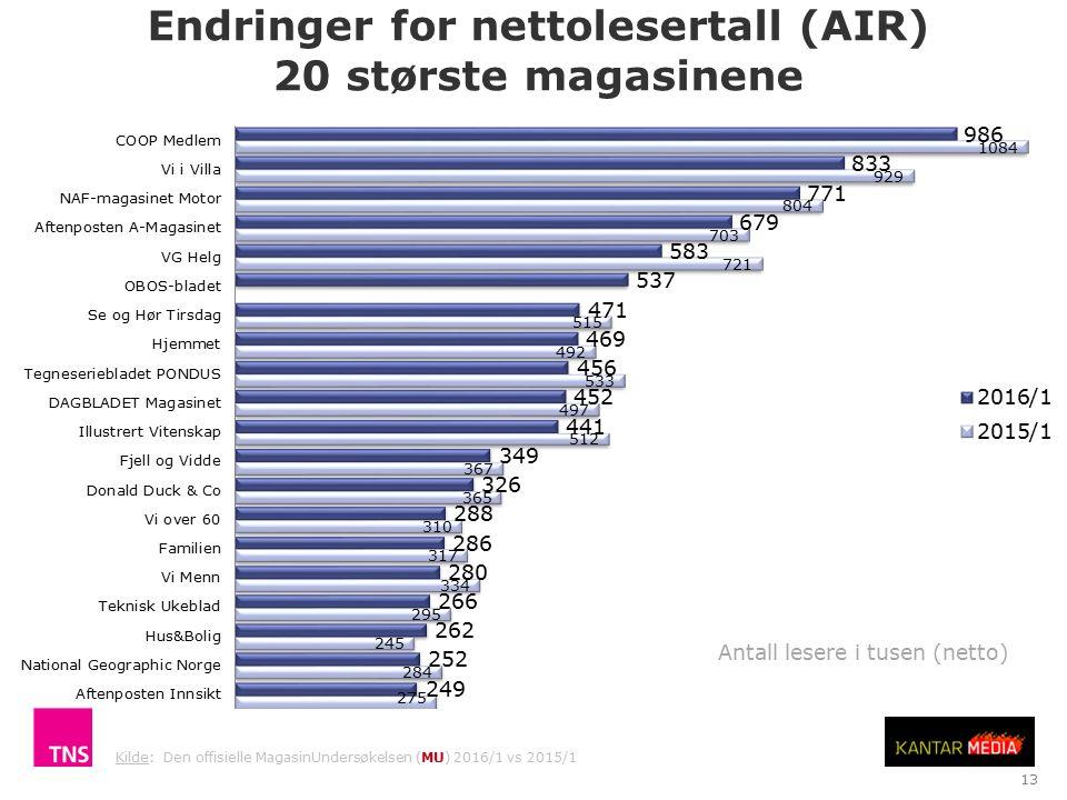 Endringer for nettolesertall (AIR) 20 største magasinene TNS Gallup Antall lesere i tusen (netto) 13 Kilde: Den offisielle MagasinUndersøkelsen (MU) 2016/1 vs 2015/1