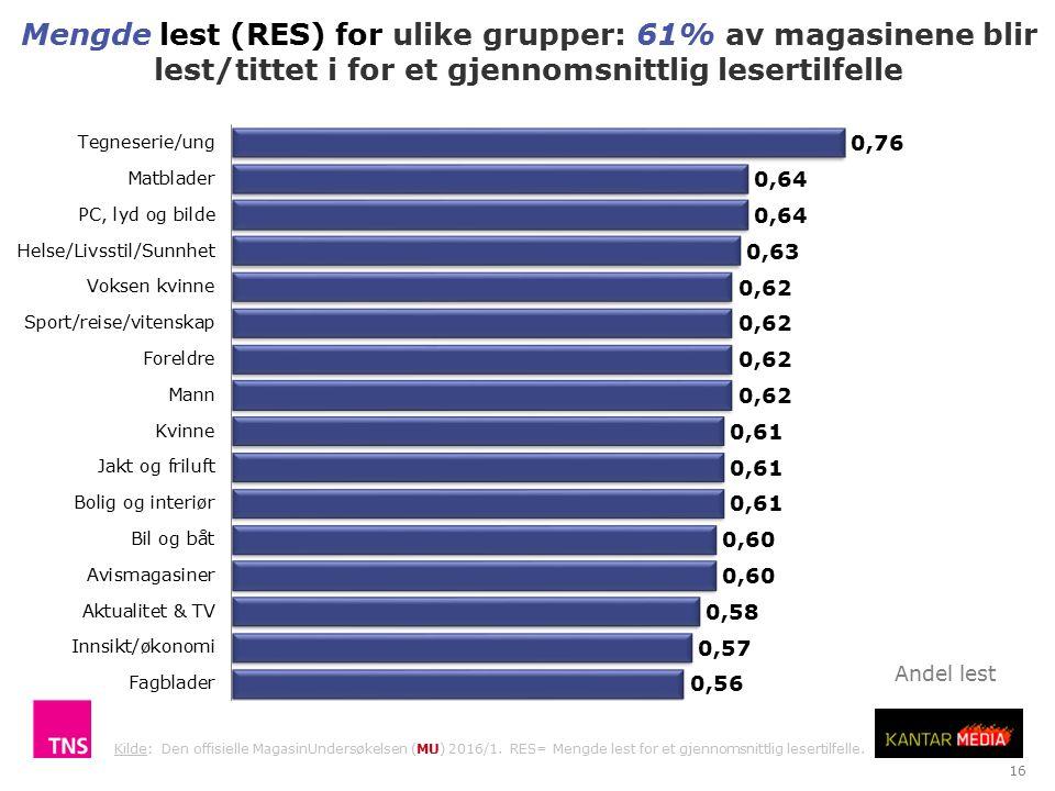 16 Mengde lest (RES) for ulike grupper: 61% av magasinene blir lest/tittet i for et gjennomsnittlig lesertilfelle Kilde: Den offisielle MagasinUndersøkelsen (MU) 2016/1.