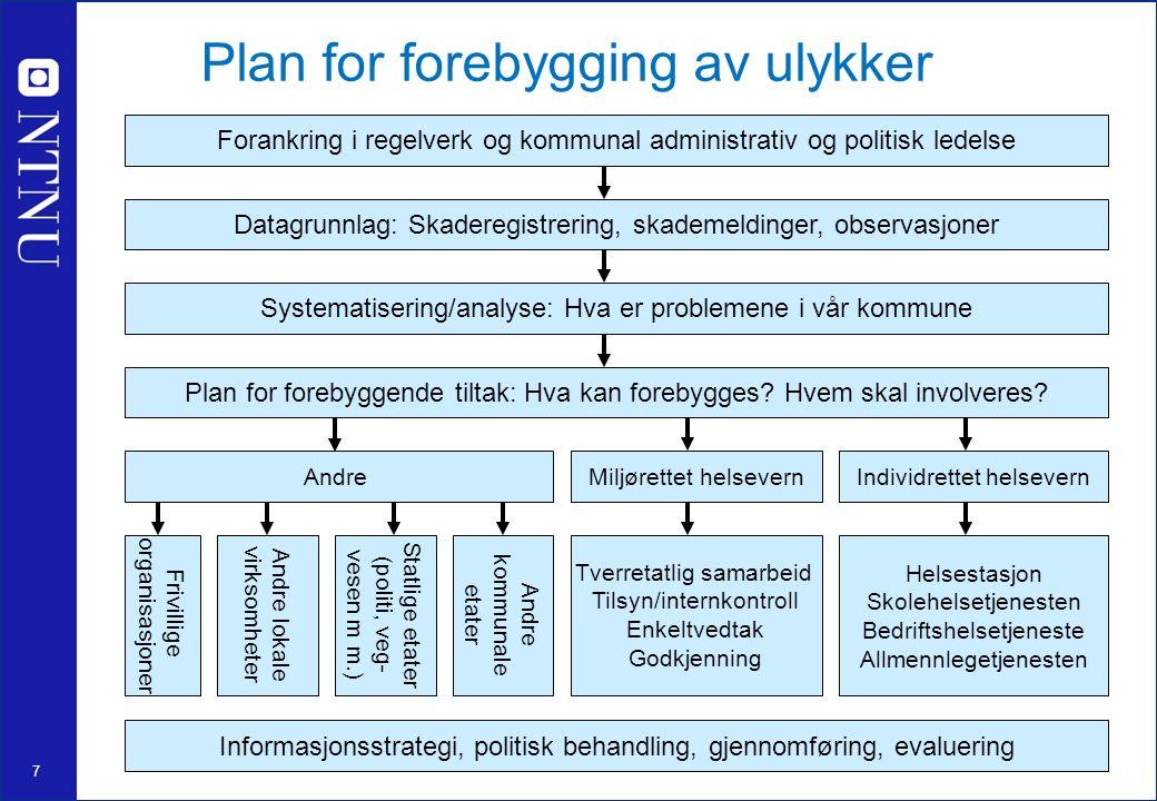 7 Plan for forebygging av ulykker Datagrunnlag: Skaderegistrering, skademeldinger, observasjoner Systematisering/analyse: Hva er problemene i vår kommune Plan for forebyggende tiltak: Hva kan forebygges.