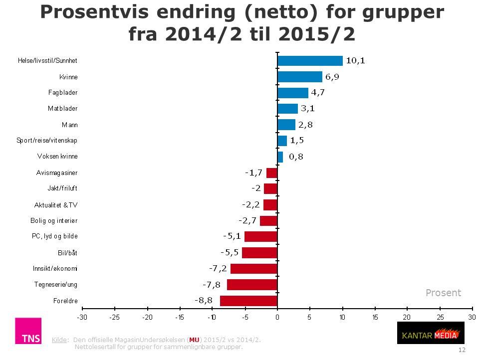 Prosentvis endring (netto) for grupper fra 2014/2 til 2015/2 TNS Gallup Antall lesere i tusen (netto) 12 Kilde: Den offisielle MagasinUndersøkelsen (MU) 2015/2 vs 2014/2.