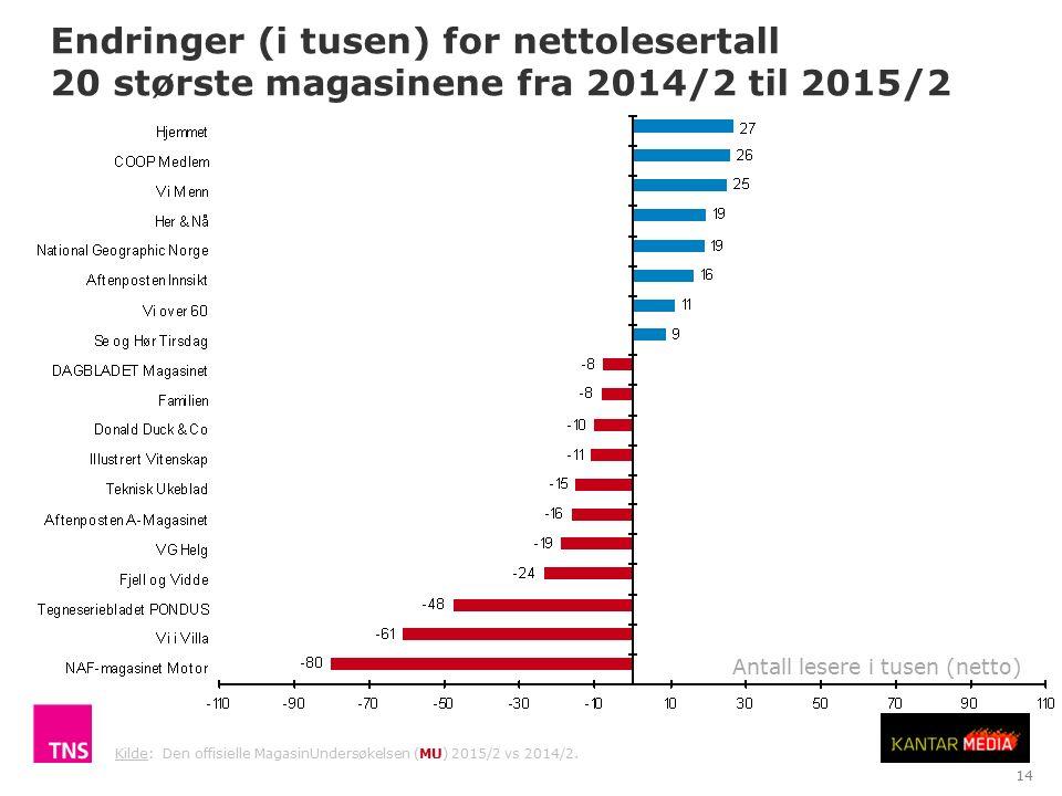 Endringer (i tusen) for nettolesertall 20 største magasinene fra 2014/2 til 2015/2 TNS Gallup Antall lesere i tusen (netto) 14 Kilde: Den offisielle MagasinUndersøkelsen (MU) 2015/2 vs 2014/2.