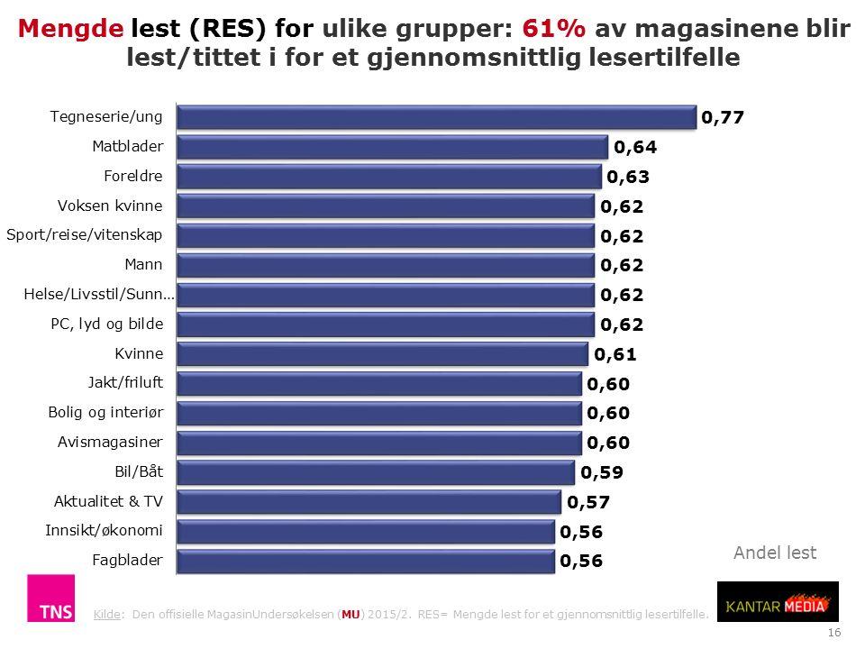 16 Mengde lest (RES) for ulike grupper: 61% av magasinene blir lest/tittet i for et gjennomsnittlig lesertilfelle Kilde: Den offisielle MagasinUndersøkelsen (MU) 2015/2.