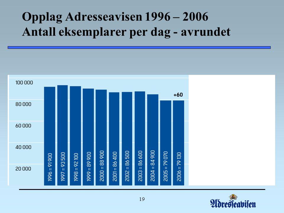 19 Opplag Adresseavisen 1996 – 2006 Antall eksemplarer per dag - avrundet