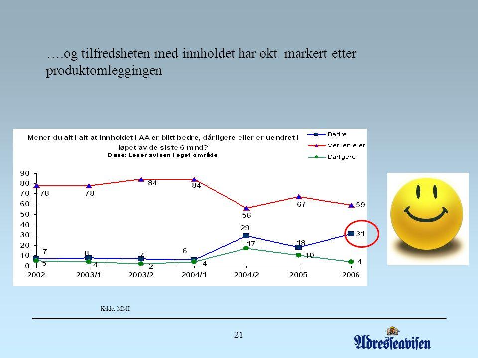 21 ….og tilfredsheten med innholdet har økt markert etter produktomleggingen Kilde: MMI