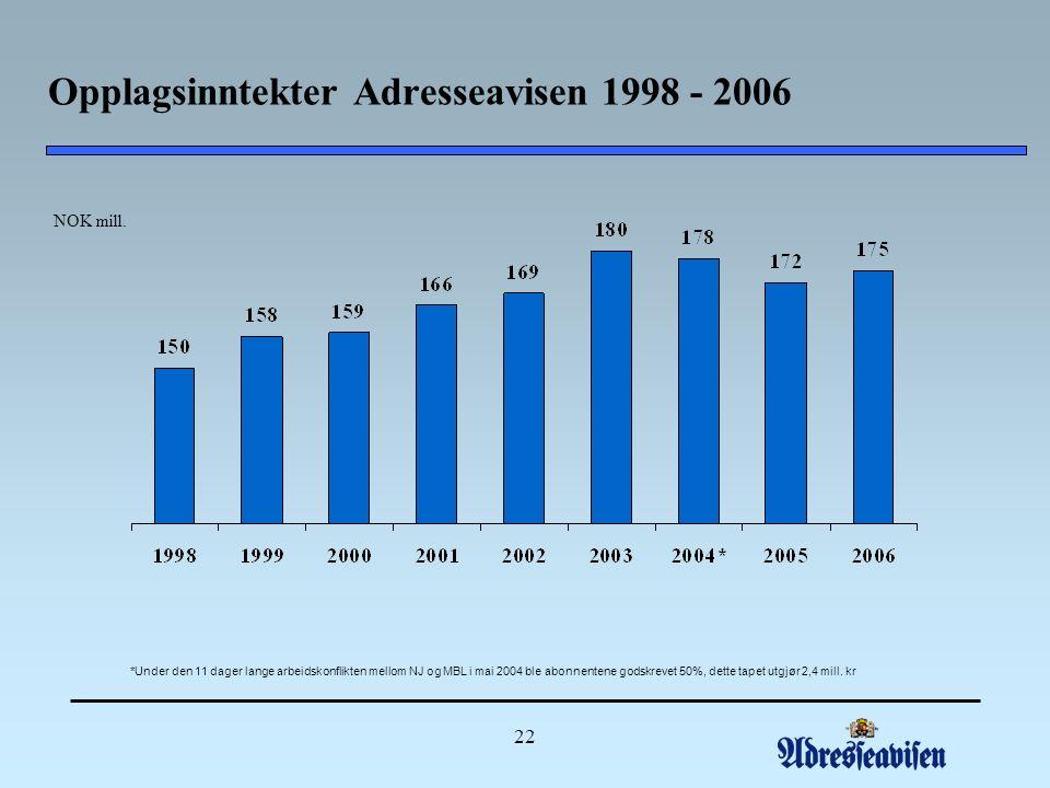 22 Opplagsinntekter Adresseavisen 1998 - 2006 NOK mill.
