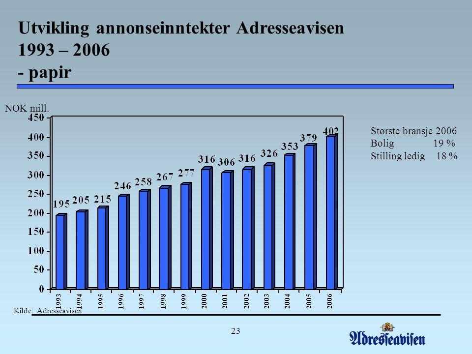 23 Utvikling annonseinntekter Adresseavisen 1993 – 2006 - papir NOK mill.