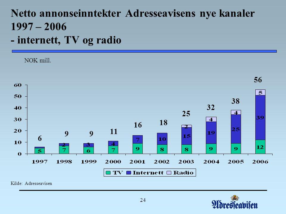24 6 9 9 11 18 25 NOK mill.