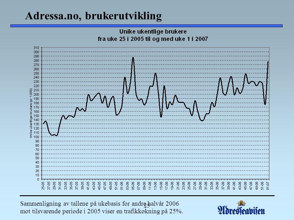 25 Adressa.no, brukerutvikling Sammenligning av tallene på ukebasis for andre halvår 2006 mot tilsvarende periode i 2005 viser en trafikkøkning på 25%.
