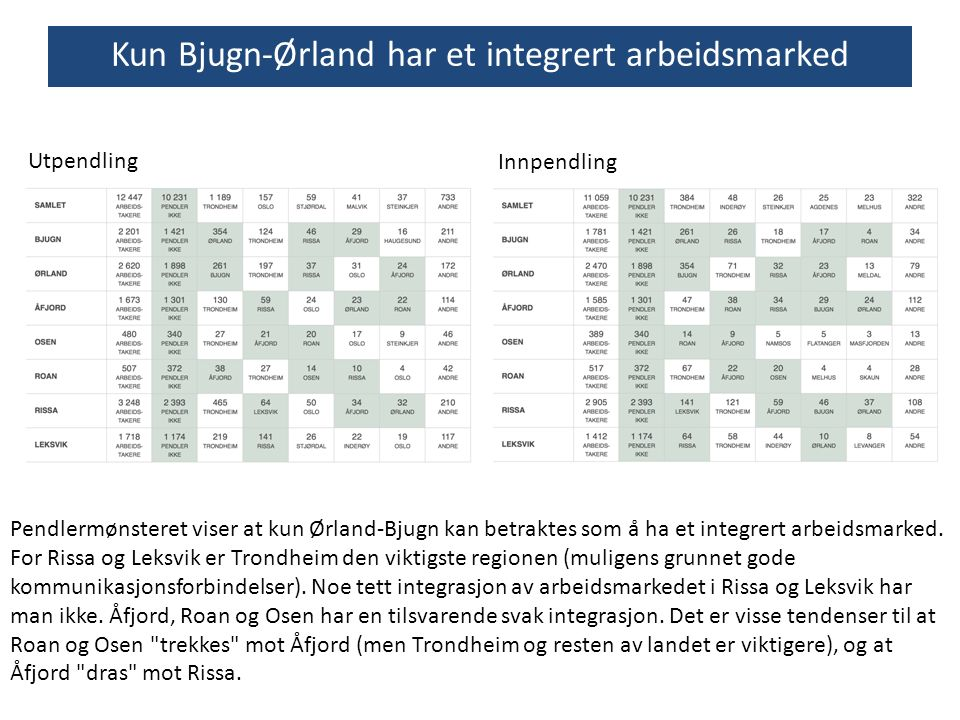Kun Bjugn-Ørland har et integrert arbeidsmarked Pendlermønsteret viser at kun Ørland-Bjugn kan betraktes som å ha et integrert arbeidsmarked. For Ris