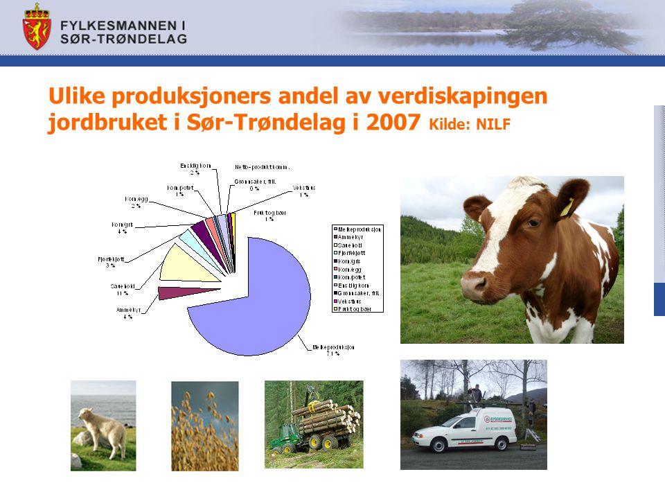 Ulike produksjoners andel av verdiskapingen jordbruket i Sør-Trøndelag i 2007 Kilde: NILF