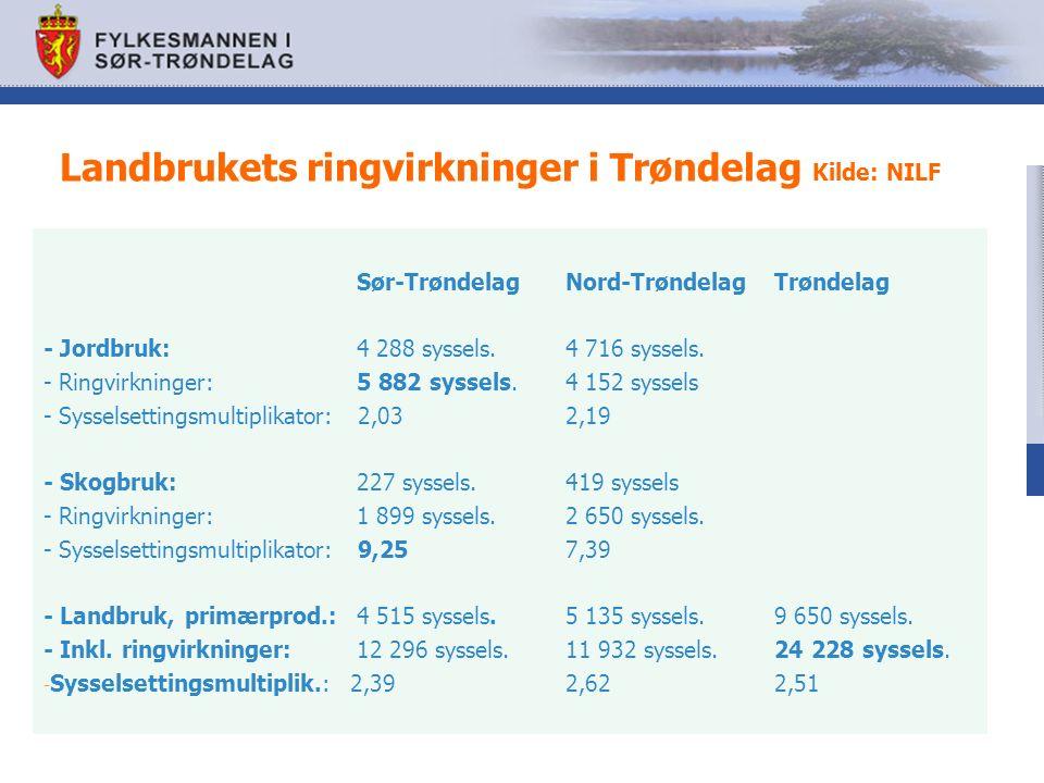 Landbrukets ringvirkninger i Trøndelag Kilde: NILF Sør-Trøndelag Nord-Trøndelag Trøndelag - Jordbruk: 4 288 syssels.4 716 syssels.