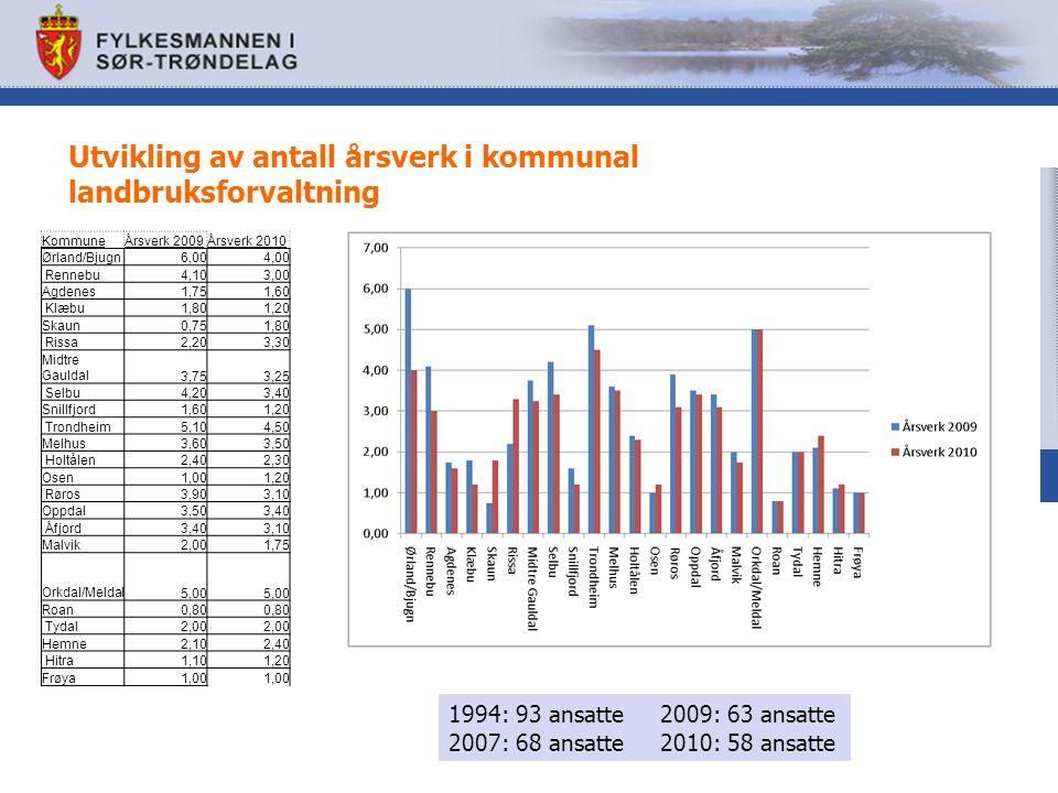 Utvikling av antall årsverk i kommunal landbruksforvaltning KommuneÅrsverk 2009Årsverk 2010 Ørland/Bjugn6,004,00 Rennebu4,103,00 Agdenes1,751,60 Klæbu1,801,20 Skaun0,751,80 Rissa2,203,30 Midtre Gauldal3,753,25 Selbu4,203,40 Snillfjord1,601,20 Trondheim5,104,50 Melhus3,603,50 Holtålen2,402,30 Osen1,001,20 Røros3,903,10 Oppdal3,503,40 Åfjord3,403,10 Malvik2,001,75 Orkdal/Meldal5,00 Roan0,80 Tydal2,00 Hemne2,102,40 Hitra1,101,20 Frøya1,00 1994: 93 ansatte 2009: 63 ansatte 2007: 68 ansatte2010: 58 ansatte