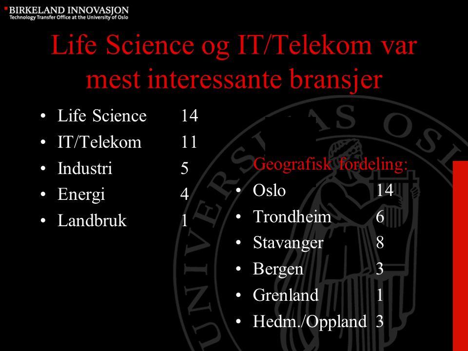 Life Science og IT/Telekom var mest interessante bransjer Life Science14 IT/Telekom11 Industri5 Energi4 Landbruk1 Geografisk fordeling: Oslo14 Trondheim6 Stavanger8 Bergen3 Grenland1 Hedm./Oppland3