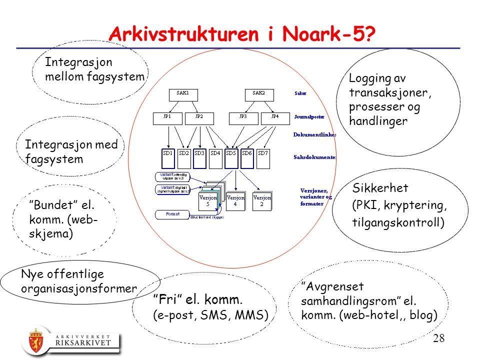 28 Arkivstrukturen i Noark-5. Integrasjon med fagsystem Bundet el.