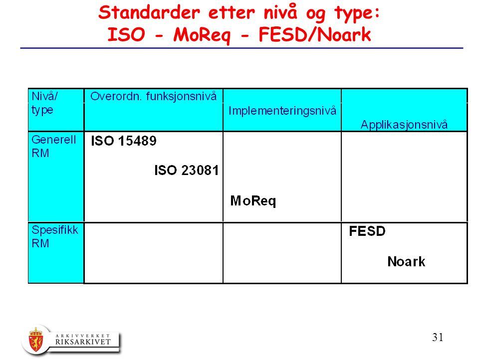 31 Standarder etter nivå og type: ISO - MoReq - FESD/Noark