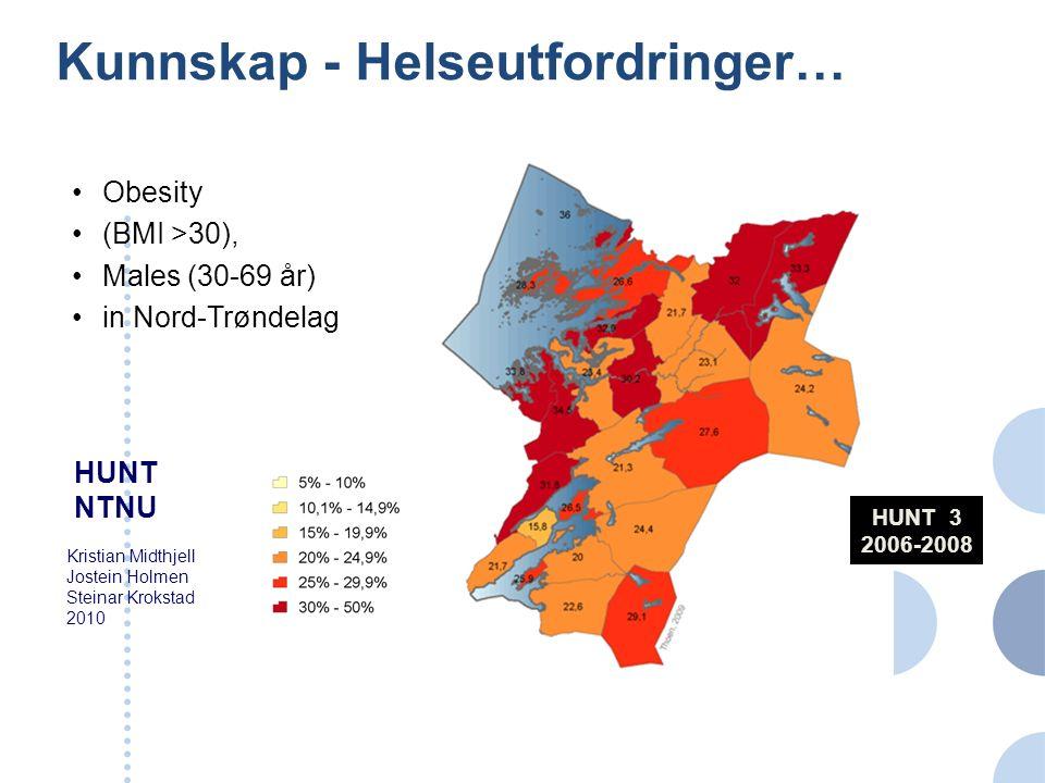 Kunnskap - Helseutfordringer… HUNT 1 1984-1986 Kristian Midthjell Jostein Holmen Steinar Krokstad 2010 HUNT NTNU Obesity (BMI >30), Males (30-69 år) i
