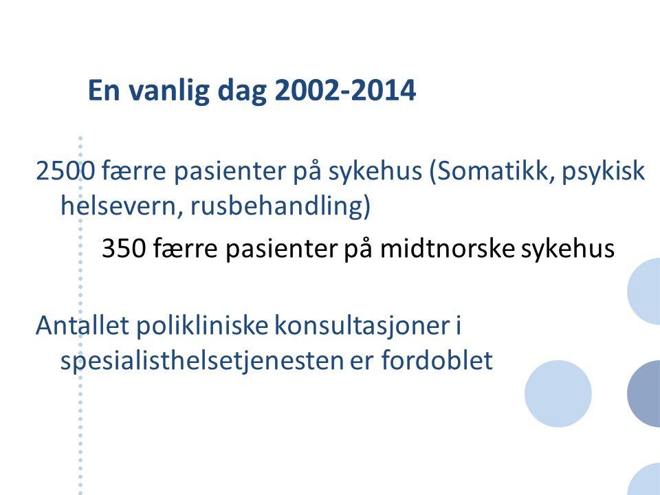 En vanlig dag 2002-2014 2500 færre pasienter på sykehus (Somatikk, psykisk helsevern, rusbehandling) 350 færre pasienter på midtnorske sykehus Antalle