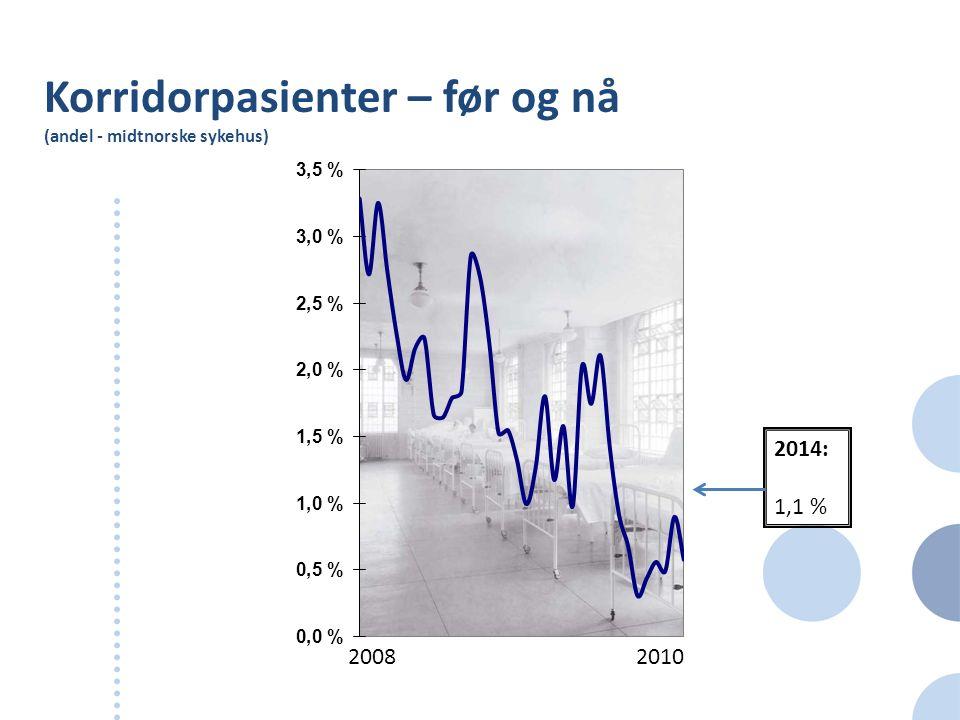 Korridorpasienter – før og nå (andel - midtnorske sykehus) 20082010 2014: 1,1 %