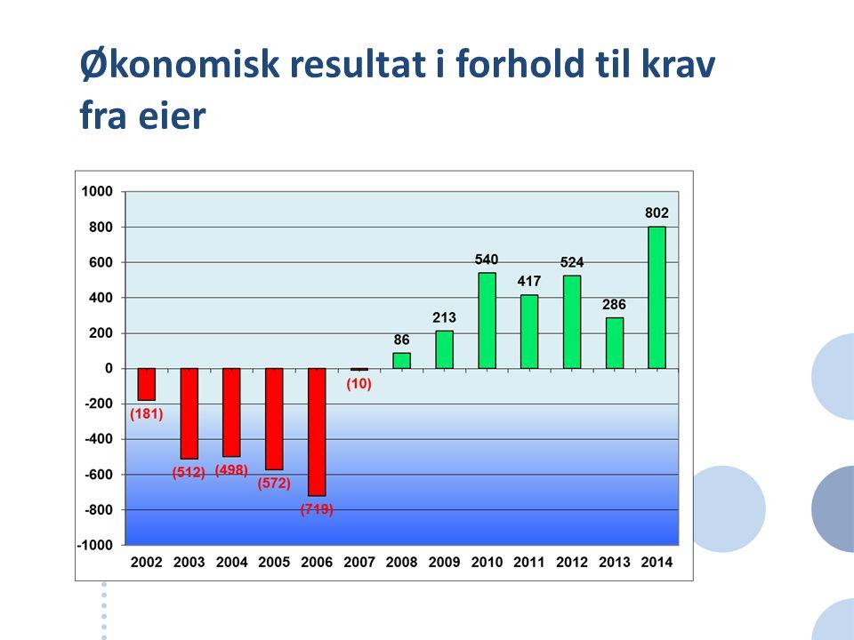 Økonomisk resultat i forhold til krav fra eier