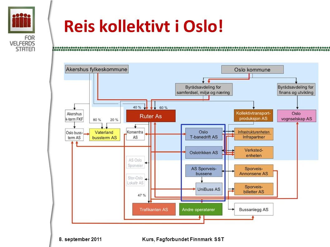 Reis kollektivt i Oslo! Kilde: Kollektivtransportproduksjon AS 2006 8. september 2011 Kurs, Fagforbundet Finnmark SST