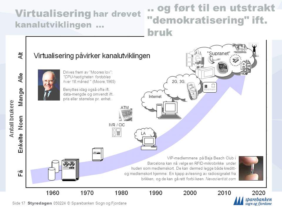 Side 17 Styredagen 050224 © Sparebanken Sogn og Fjordane Virtualisering har drevet kanalutviklingen … Internet Antall brukere 2G, 3G,..