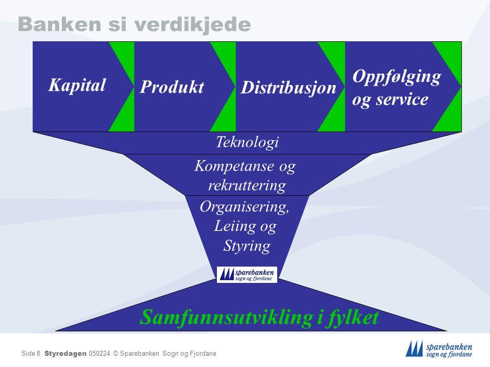 Side 9 Styredagen 050224 © Sparebanken Sogn og Fjordane IT Strategi Konsernstrategi Styringsmodell, Sikring/ handtering av risiko, IT arkitektur, Avtaler/ kjøp, Infrastruktur, Driftskvalitet, kompetanse.
