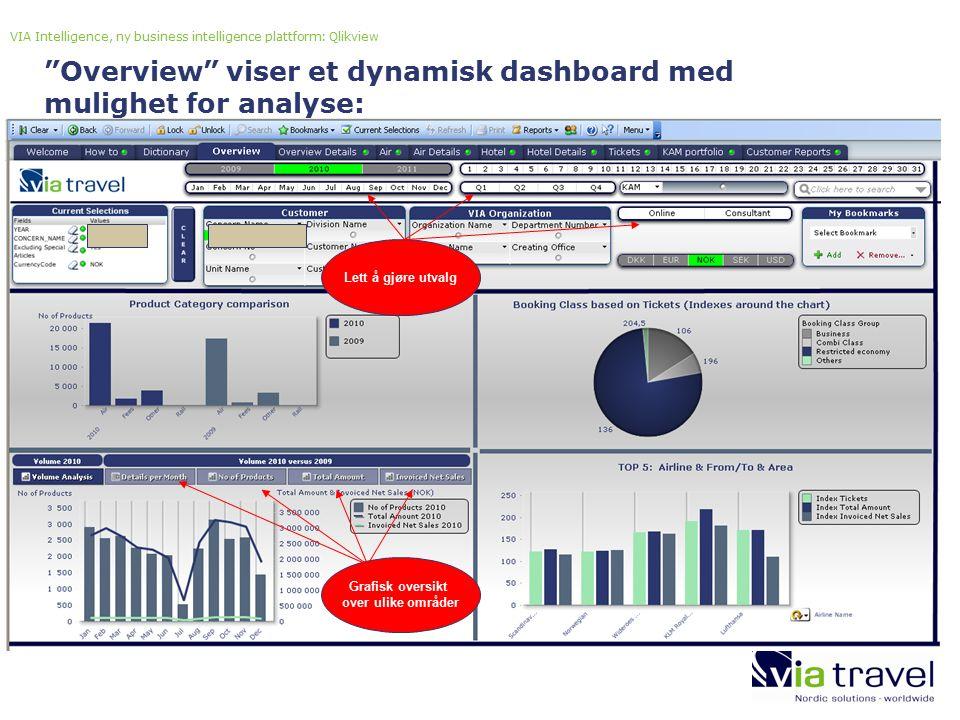 VIA Intelligence, ny business intelligence plattform: Qlikview Grafisk oversikt over ulike områder Overview viser et dynamisk dashboard med mulighet for analyse: Lett å gjøre utvalg