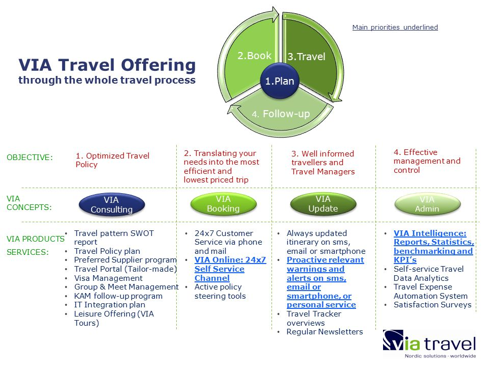 VIA Travel Offering through the whole travel process VIA Update VIA Admin VIA Booking VIA Consulting OBJECTIVE: 1.