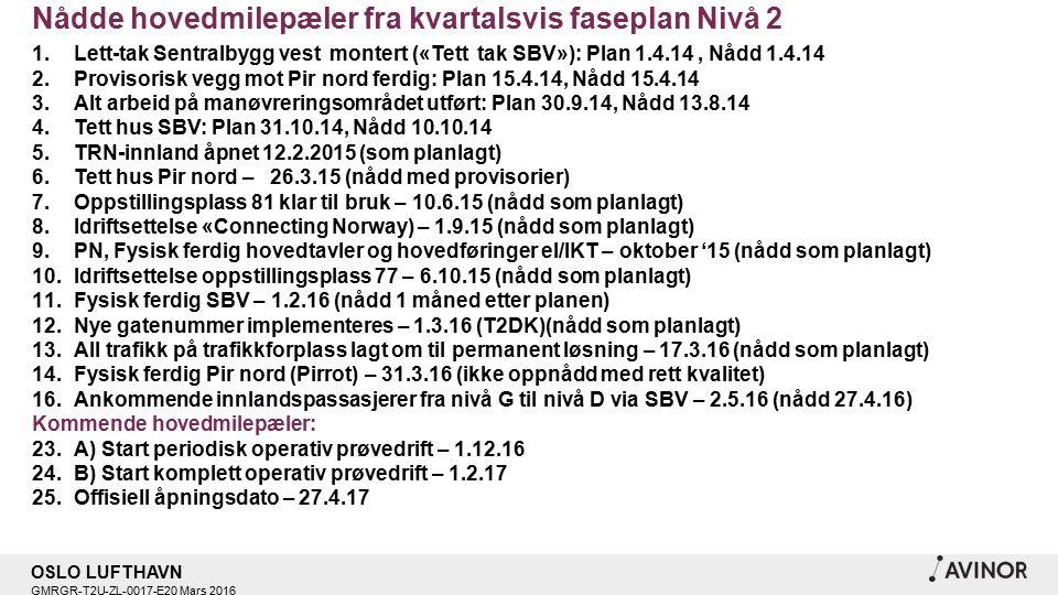 OSLO LUFTHAVN GMRGR-T2U-ZL-0017-E20 Mars 2016 Nådde hovedmilepæler fra kvartalsvis faseplan Nivå 2 1.Lett-tak Sentralbygg vest montert («Tett tak SBV»): Plan 1.4.14, Nådd 1.4.14 2.Provisorisk vegg mot Pir nord ferdig: Plan 15.4.14, Nådd 15.4.14 3.Alt arbeid på manøvreringsområdet utført: Plan 30.9.14, Nådd 13.8.14 4.Tett hus SBV: Plan 31.10.14, Nådd 10.10.14 5.TRN-innland åpnet 12.2.2015 (som planlagt) 6.Tett hus Pir nord – 26.3.15 (nådd med provisorier) 7.Oppstillingsplass 81 klar til bruk – 10.6.15 (nådd som planlagt) 8.Idriftsettelse «Connecting Norway) – 1.9.15 (nådd som planlagt) 9.PN, Fysisk ferdig hovedtavler og hovedføringer el/IKT – oktober '15 (nådd som planlagt) 10.Idriftsettelse oppstillingsplass 77 – 6.10.15 (nådd som planlagt) 11.Fysisk ferdig SBV – 1.2.16 (nådd 1 måned etter planen) 12.Nye gatenummer implementeres – 1.3.16 (T2DK)(nådd som planlagt) 13.All trafikk på trafikkforplass lagt om til permanent løsning – 17.3.16 (nådd som planlagt) 14.Fysisk ferdig Pir nord (Pirrot) – 31.3.16 (ikke oppnådd med rett kvalitet) 16.Ankommende innlandspassasjerer fra nivå G til nivå D via SBV – 2.5.16 (nådd 27.4.16) Kommende hovedmilepæler: 23.A) Start periodisk operativ prøvedrift – 1.12.16 24.B) Start komplett operativ prøvedrift – 1.2.17 25.Offisiell åpningsdato – 27.4.17