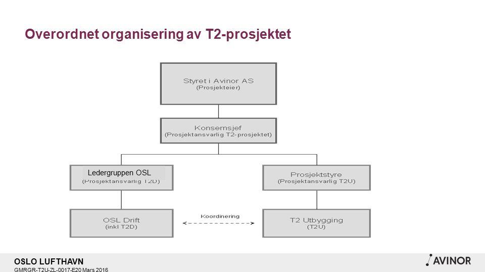 OSLO LUFTHAVN GMRGR-T2U-ZL-0017-E20 Mars 2016 Overordnet organisering av T2-prosjektet Ledergruppen OSL