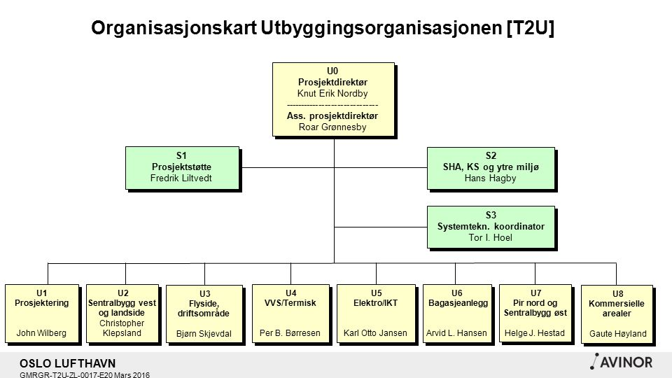 OSLO LUFTHAVN GMRGR-T2U-ZL-0017-E20 Mars 2016 U0 Prosjektdirektør Knut Erik Nordby ------------------------------ Ass.