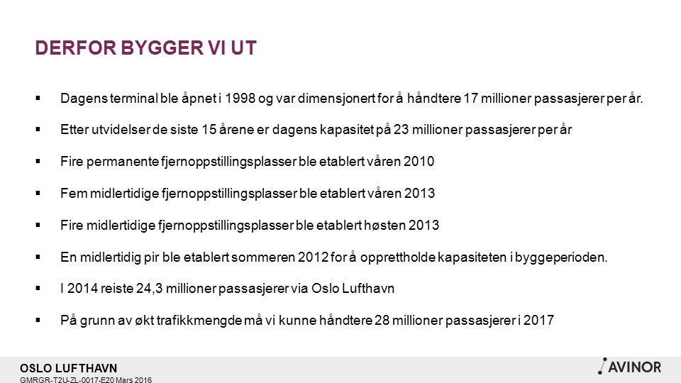 OSLO LUFTHAVN GMRGR-T2U-ZL-0017-E20 Mars 2016 DERFOR BYGGER VI UT  Dagens terminal ble åpnet i 1998 og var dimensjonert for å håndtere 17 millioner passasjerer per år.