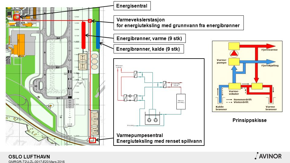 OSLO LUFTHAVN GMRGR-T2U-ZL-0017-E20 Mars 2016 Varmepumpesentral Energiuteksling med renset spillvann Energibrønner, varme (9 stk) Energisentral Varmevekslerstasjon for energiuteksling med grunnvann fra energibrønner Energibrønner, kalde (9 stk) Prinsippskisse