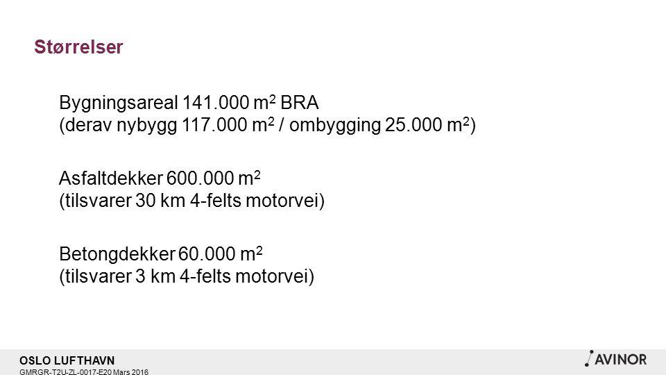 OSLO LUFTHAVN GMRGR-T2U-ZL-0017-E20 Mars 2016 Størrelser Bygningsareal 141.000 m 2 BRA (derav nybygg 117.000 m 2 / ombygging 25.000 m 2 ) Asfaltdekker 600.000 m 2 (tilsvarer 30 km 4-felts motorvei) Betongdekker 60.000 m 2 (tilsvarer 3 km 4-felts motorvei)