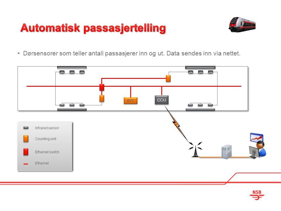 Dørsensorer som teller antall passasjerer inn og ut. Data sendes inn via nettet. CCU APC