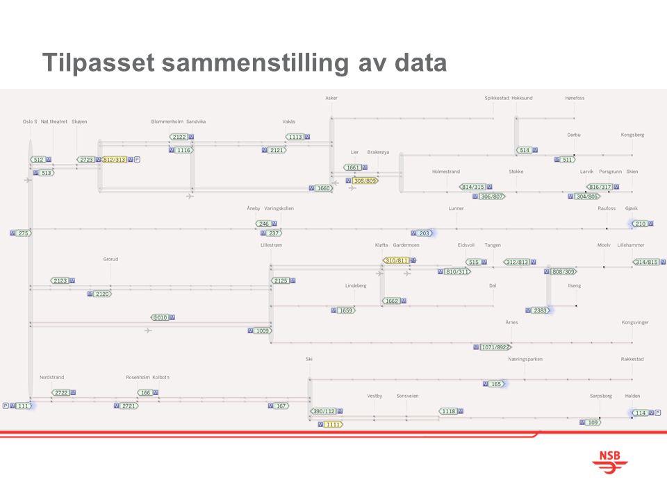 Tilpasset sammenstilling av data
