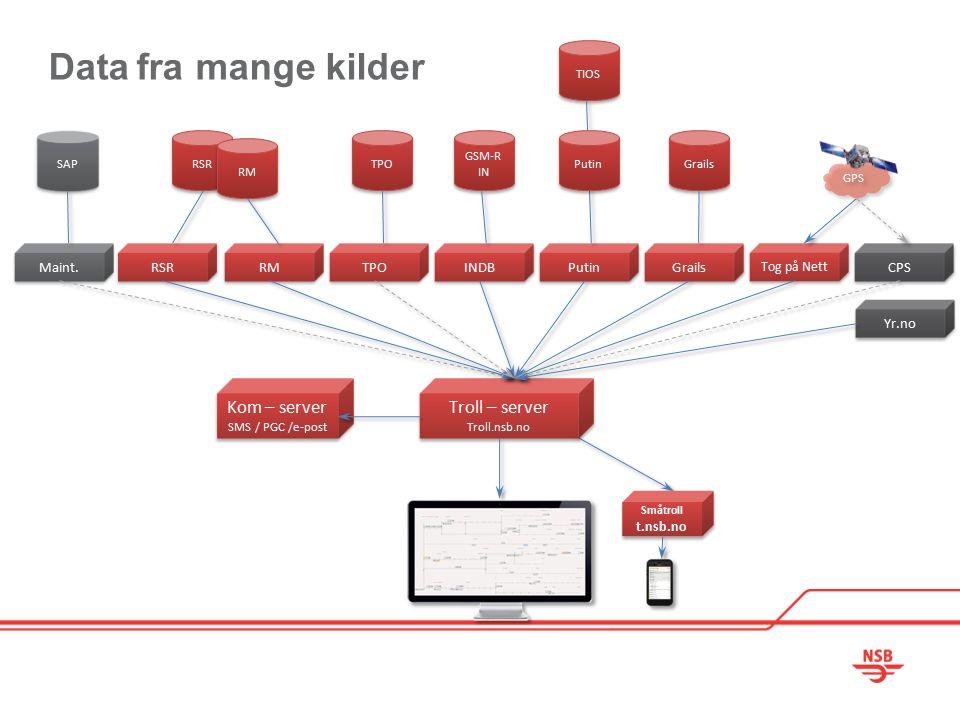 GPS Data fra mange kilder Troll – server Troll.nsb.no Troll – server Troll.nsb.no Småtroll t.nsb.no Småtroll t.nsb.no Putin INDB Tog på Nett RM CPS RSR Maint.