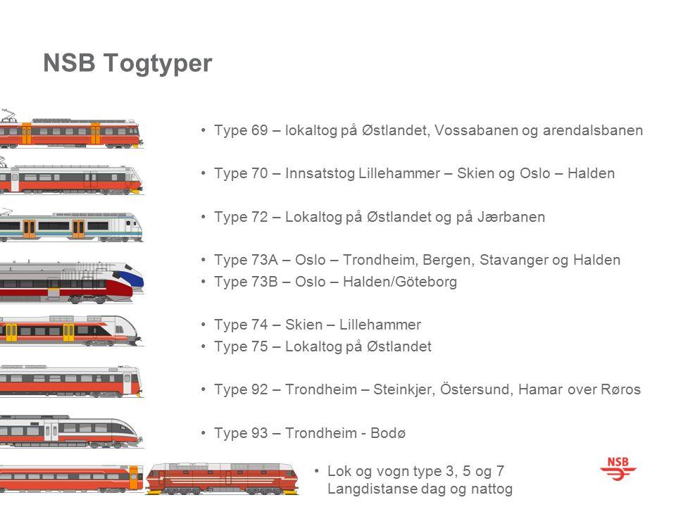 NSB Togtyper Type 69 – lokaltog på Østlandet, Vossabanen og arendalsbanen Type 70 – Innsatstog Lillehammer – Skien og Oslo – Halden Type 72 – Lokaltog