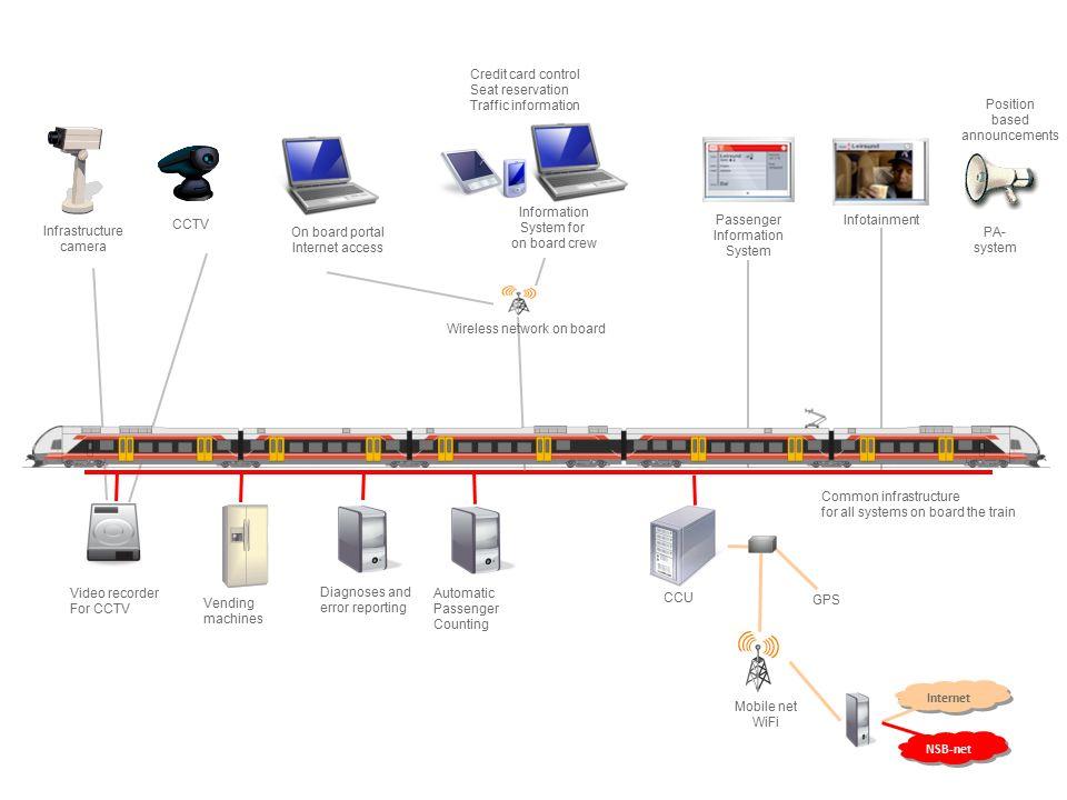 Passasjerers Pcer og mobier Internett Kredittkortkontroll Setereservasjoner Billettsalg Salgsnett Diagnose og feilrapportering Passasjertelling Operational network Trygghets- kamera Trygghetskamera og videoopptagere om bord NON Nomad Operation Network