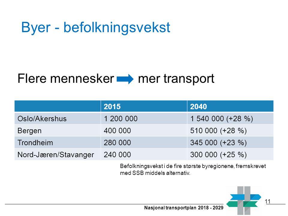 Nasjonal transportplan 2018 - 2029 Byer - befolkningsvekst Flere mennesker mer transport 11 20152040 Oslo/Akershus1 200 0001 540 000 (+28 %) Bergen400
