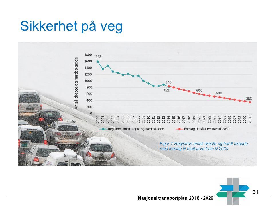 Nasjonal transportplan 2018 - 2029 Sikkerhet på veg 21 Figur 7 Registrert antall drepte og hardt skadde med forslag til målkurve fram til 2030.