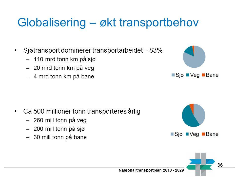 Nasjonal transportplan 2018 - 2029 Sjøtransport dominerer transportarbeidet – 83% –110 mrd tonn km på sjø –20 mrd tonn km på veg –4 mrd tonn km på ban
