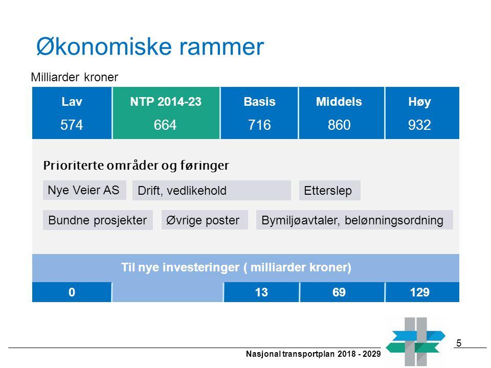 Nasjonal transportplan 2018 - 2029 Økonomiske rammer 5 Lav 574 NTP 2014-23 664 Basis 716 Middels 860 Høy 932 01369129 Til nye investeringer ( milliard