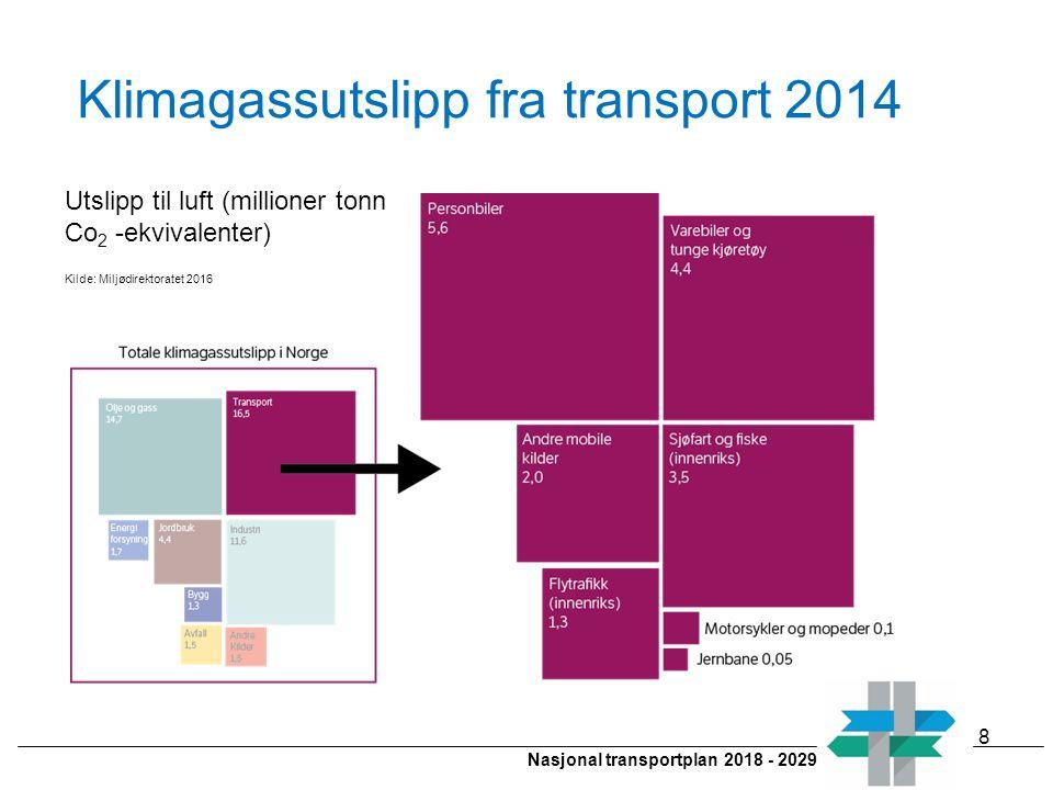 Nasjonal transportplan 2018 - 2029 Klimagassutslipp fra transport 2014 8 Utslipp til luft (millioner tonn Co 2 -ekvivalenter) Kilde: Miljødirektoratet