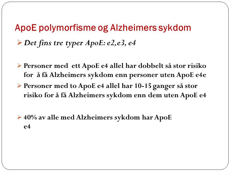 ApoE polymorfisme og Alzheimers sykdom  Det fins tre typer ApoE: e2,e3, e4  Personer med ett ApoE e4 allel har dobbelt så stor risiko for å få Alzheimers sykdom enn personer uten ApoE e4e  Personer med to ApoE e4 allel har 10-15 ganger så stor risiko for å få Alzheimers sykdom enn dem uten ApoE e4  40% av alle med Alzheimers sykdom har ApoE e4