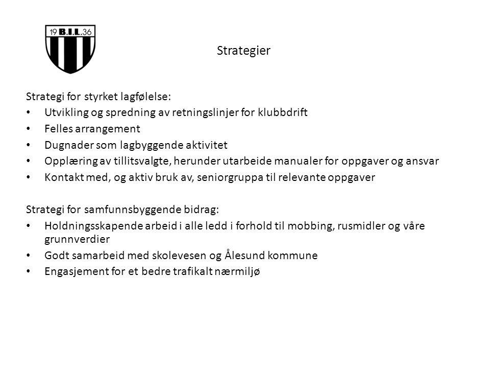Strategier Strategi for styrket lagfølelse: Utvikling og spredning av retningslinjer for klubbdrift Felles arrangement Dugnader som lagbyggende aktivi